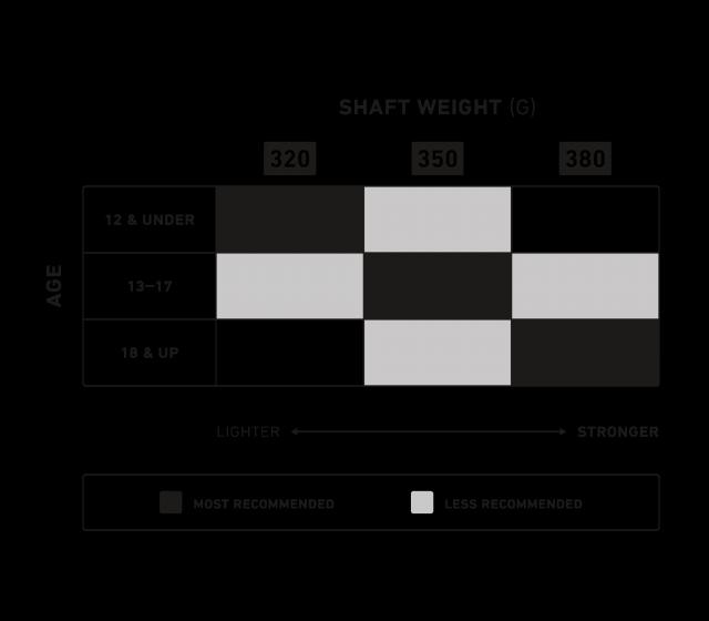 StringKing Metal 2 Defense Lacrosse Shaft Recommendation Chart